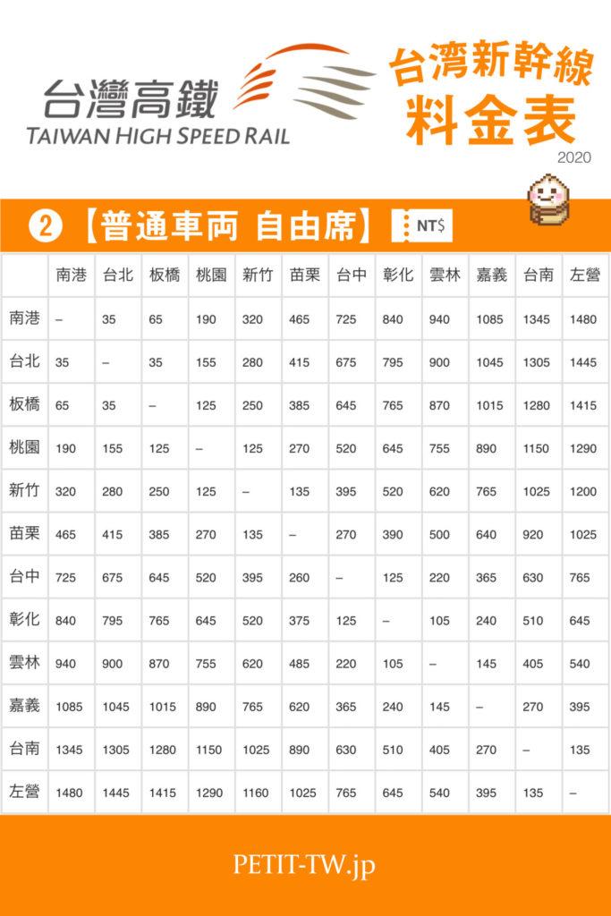 台湾新幹線(高鐵)の料金表「普通車両 自由席」