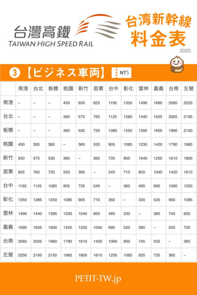 台湾新幹線(高鐵)の料金表「ビジネス車両」