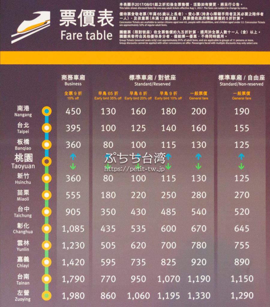 高鐵桃園站(台湾新幹線桃園駅)の料金表
