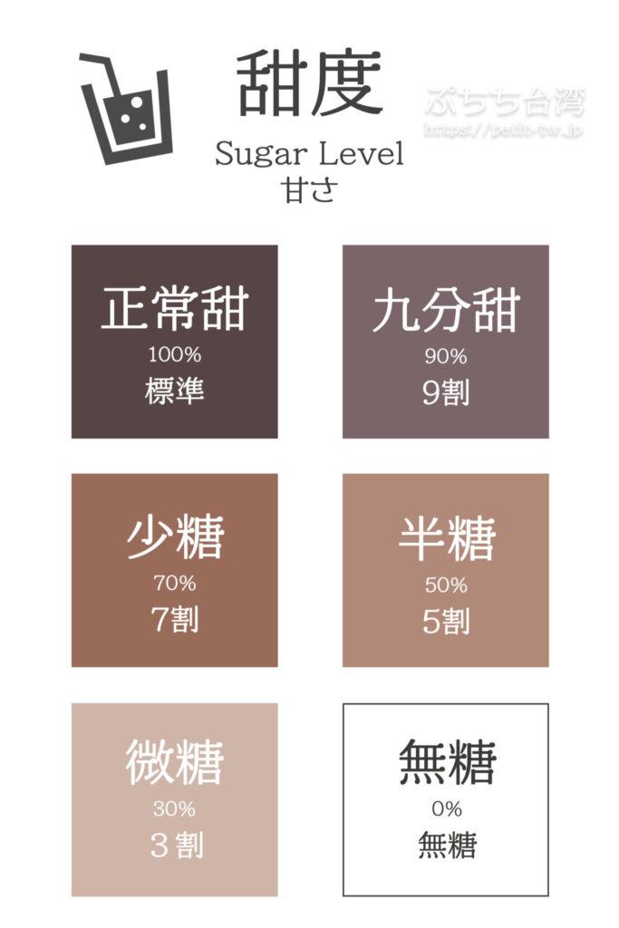 台湾のドリンクスタンド「50嵐」の注文方法 甘さの図解「甜度」