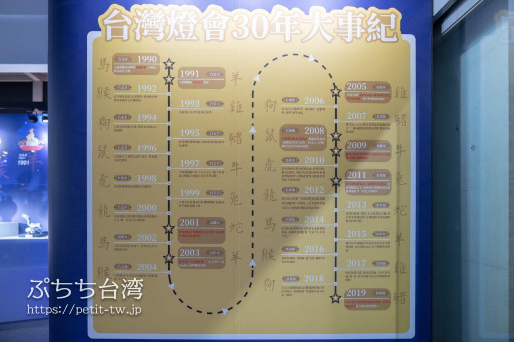 台湾ランタンフェスティバル 歴代の開催地