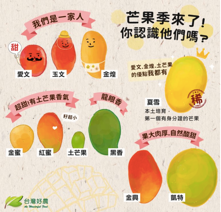 台湾マンゴーの品種