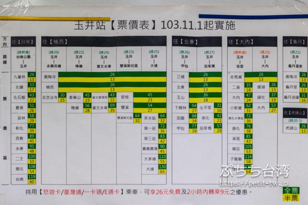 台南路線バス 緑幹線の料金表(※クリックで拡大します)