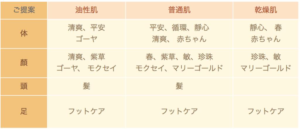 モンガ石鹸の肌質チャート