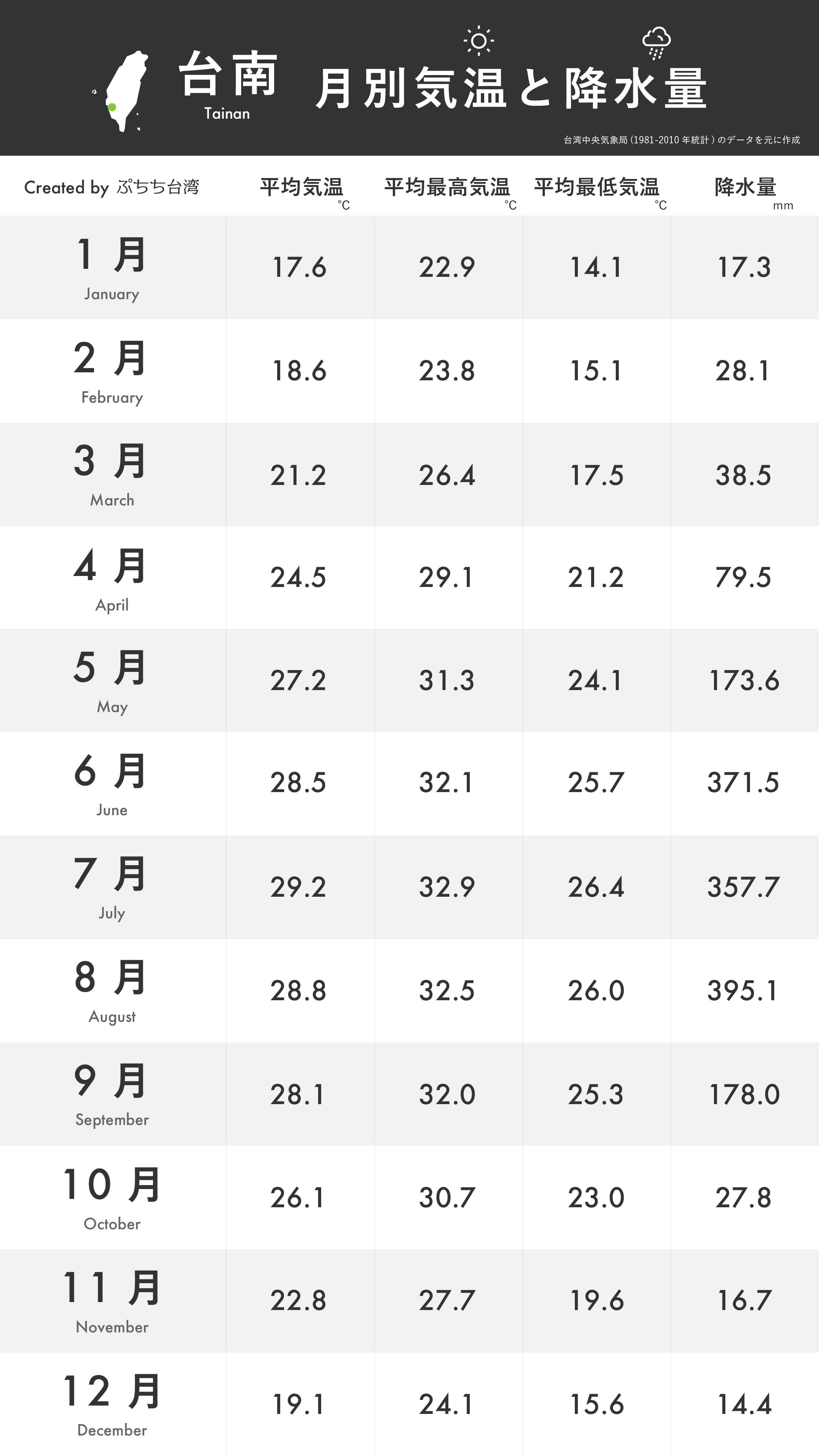 台南の月別平均気温・平均最高気温・平均最低気温・降水量