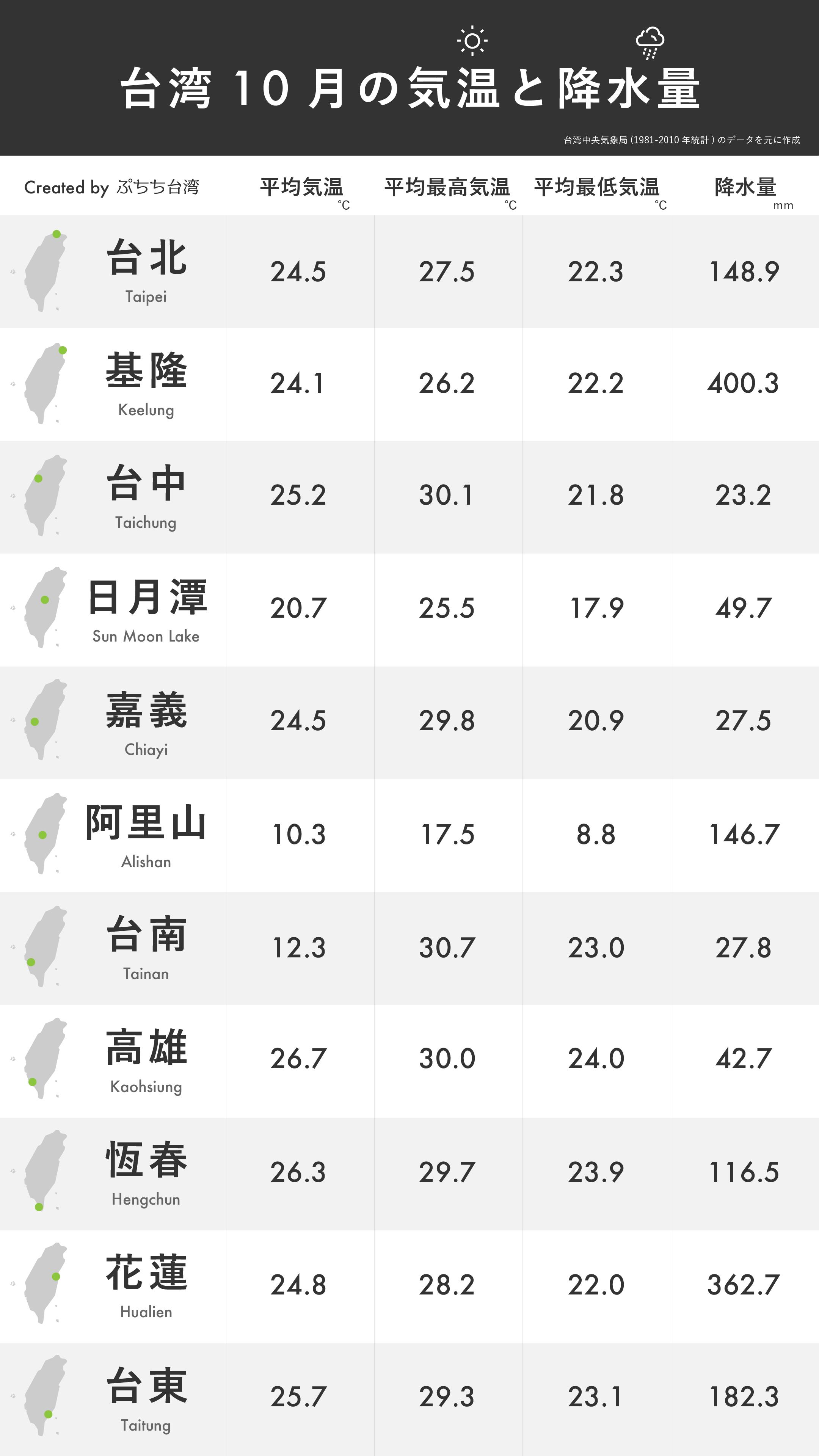 台湾10月の平均気温・平均最高気温・平均最低気温・降水量