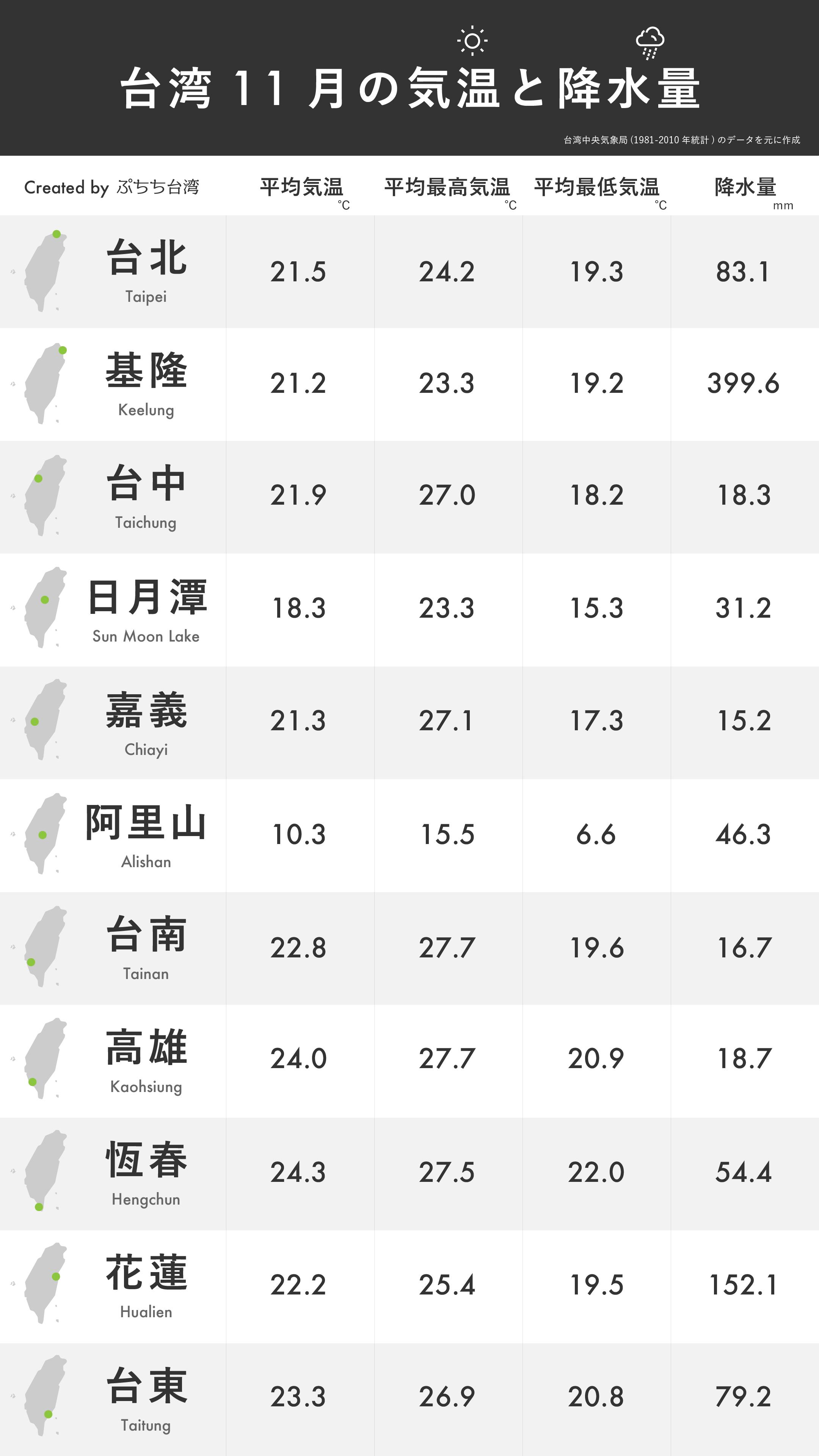台湾11月の平均気温・平均最高気温・平均最低気温・降水量