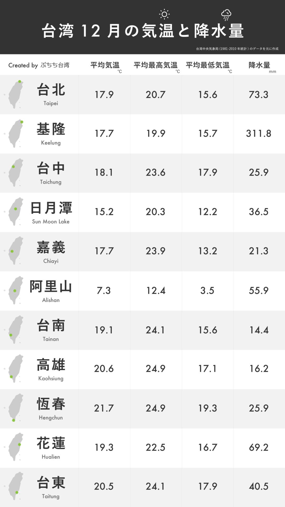 台湾12月の平均気温・平均最高気温・平均最低気温・降水量