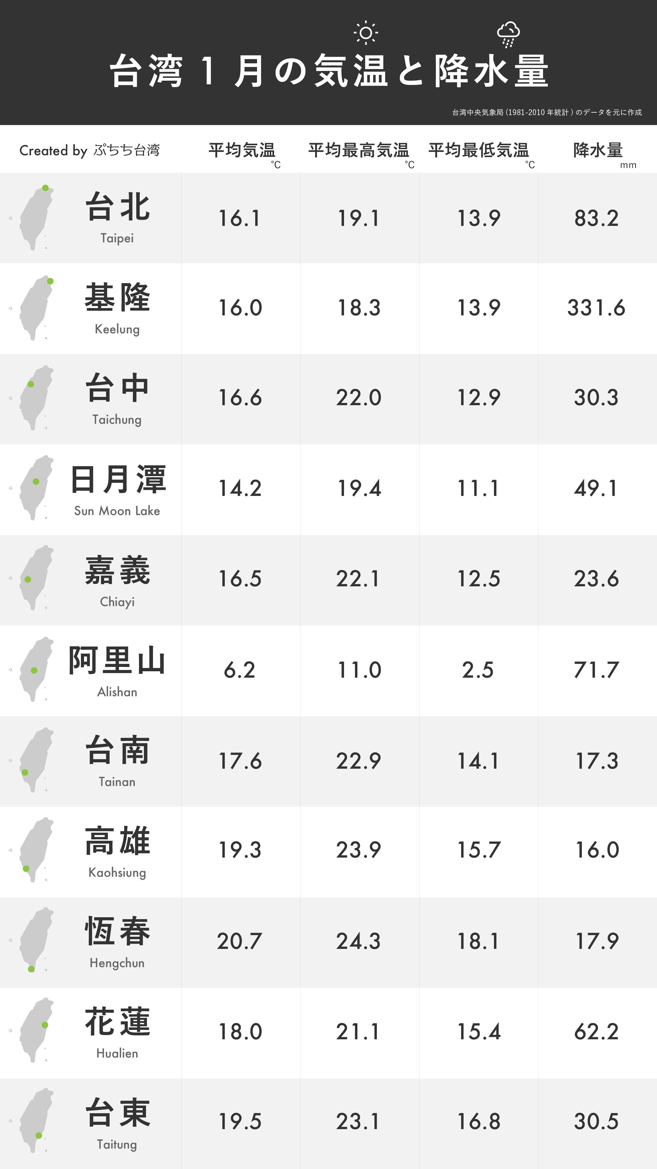 台湾1月の平均気温・平均最高気温・平均最低気温・降水量