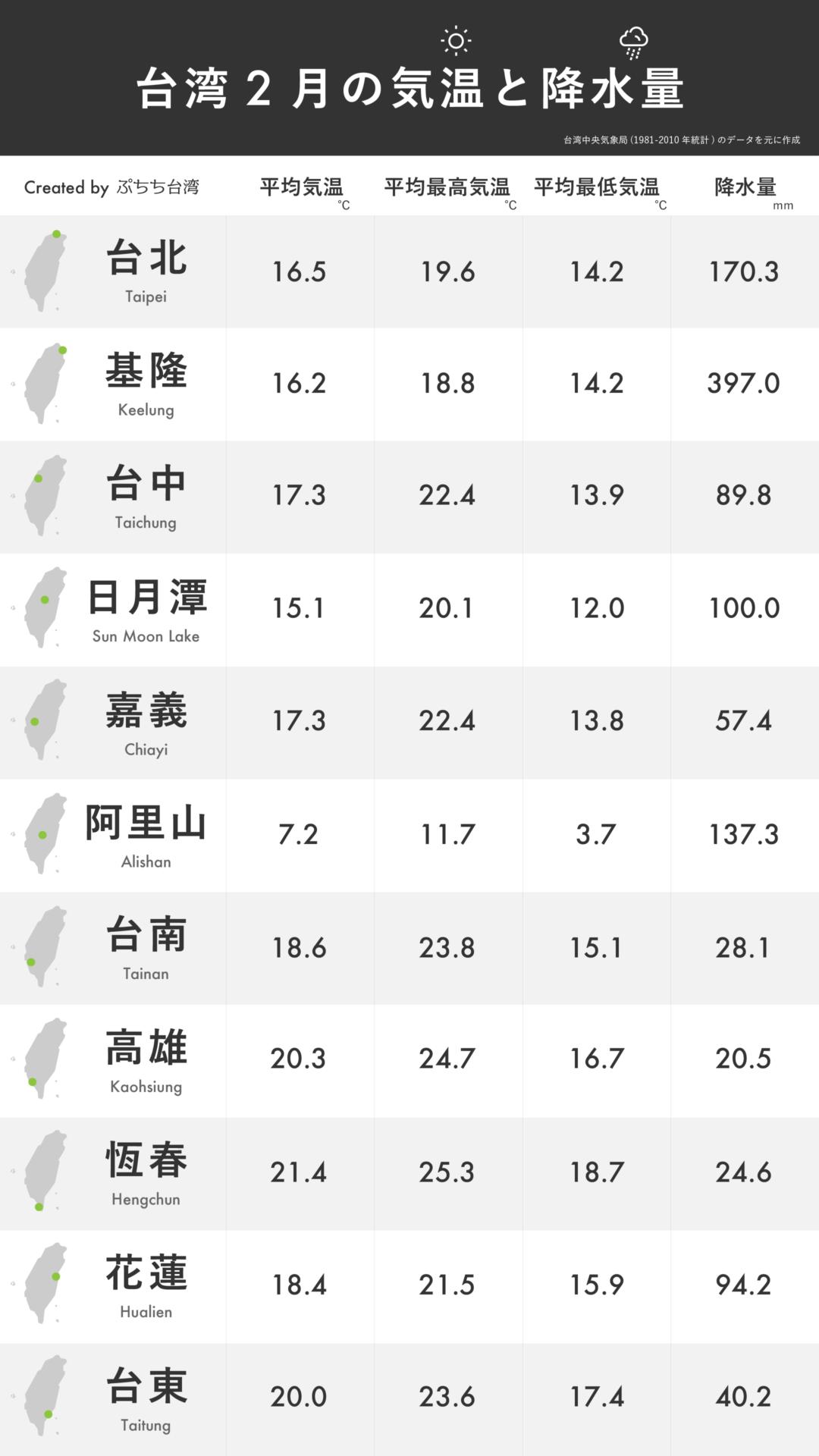 台湾2月の平均気温・平均最高気温・平均最低気温・降水量