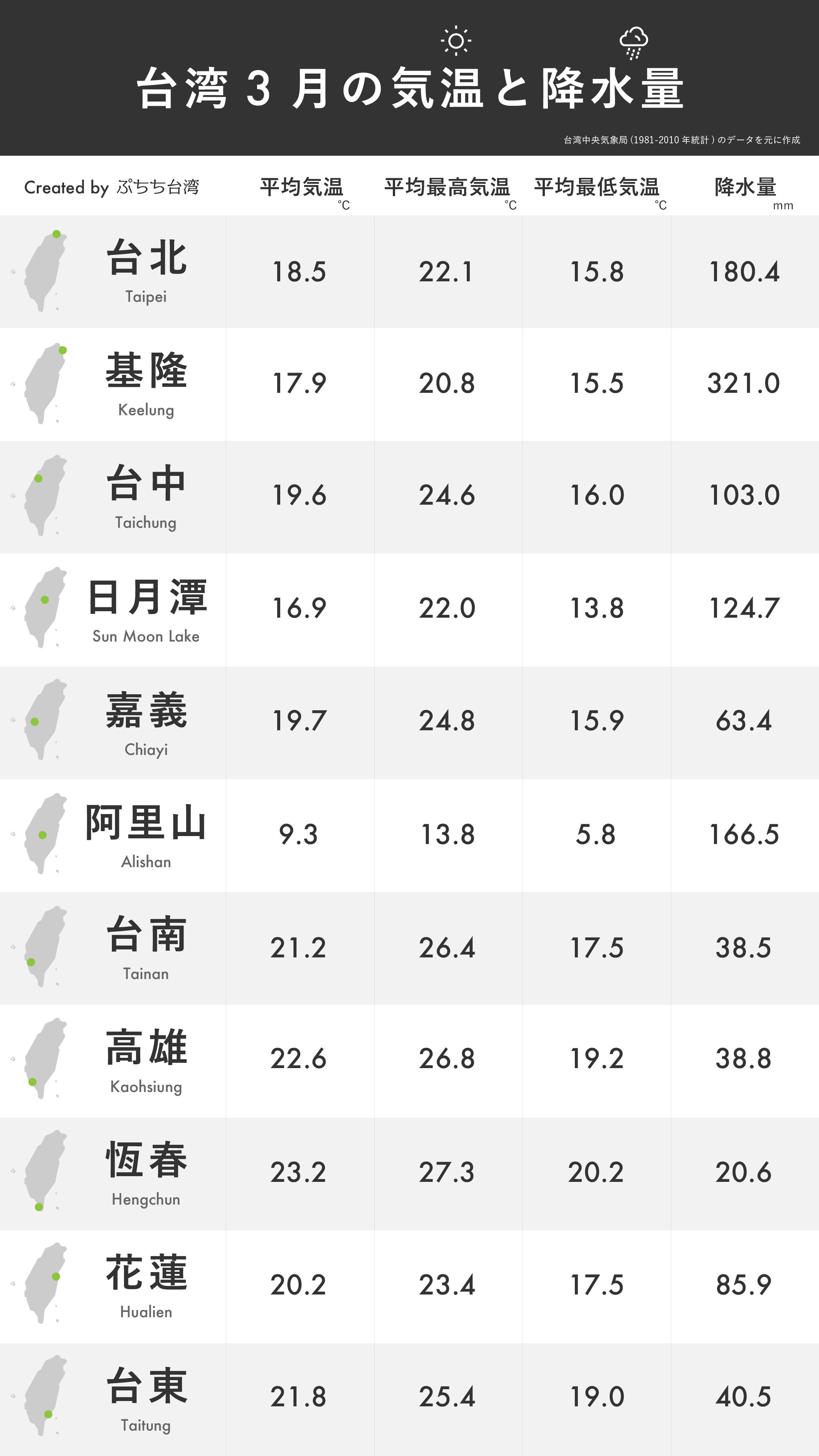 台湾3月の平均気温・平均最高気温・平均最低気温・降水量