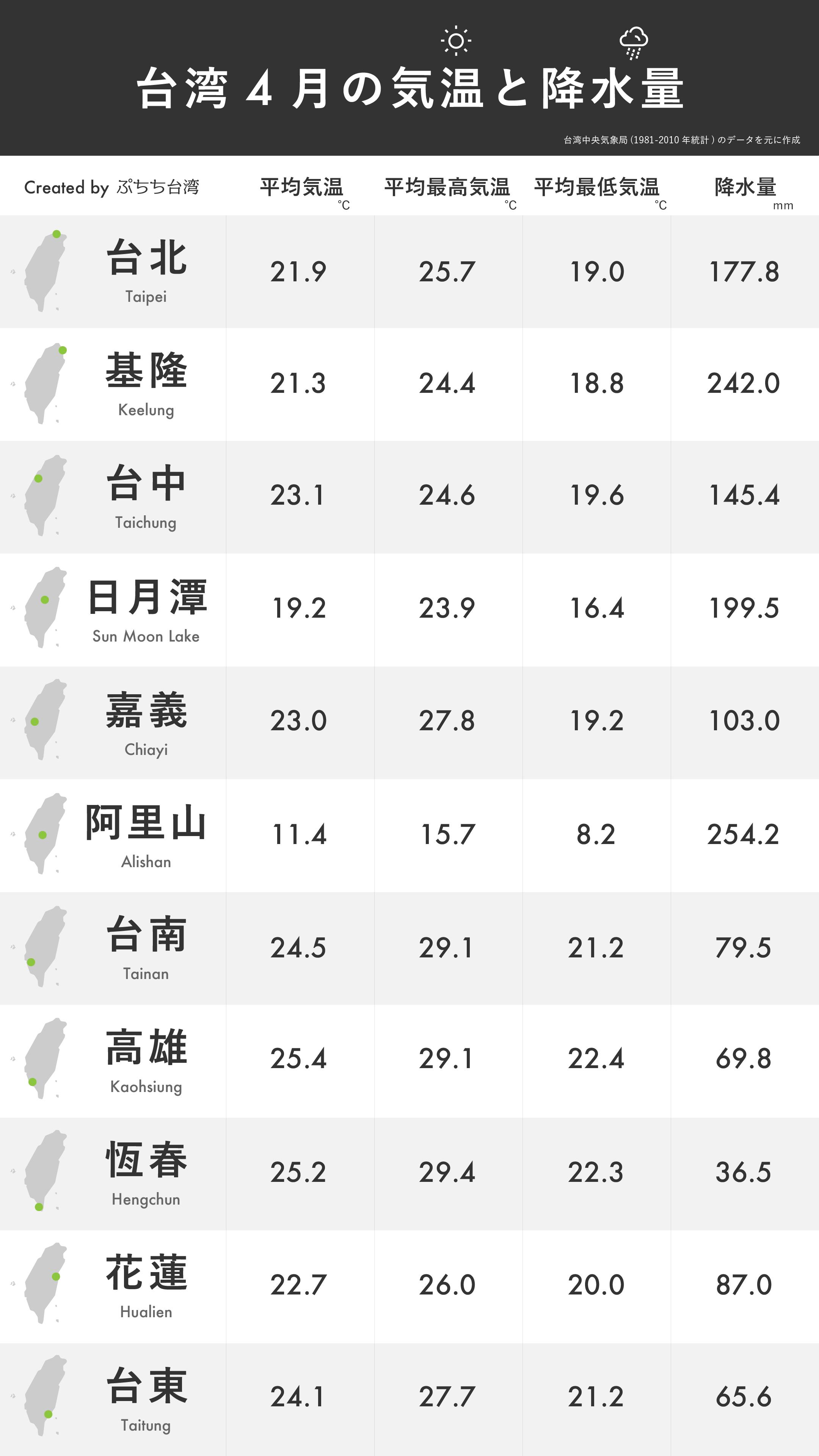台湾4月の平均気温・平均最高気温・平均最低気温・降水量