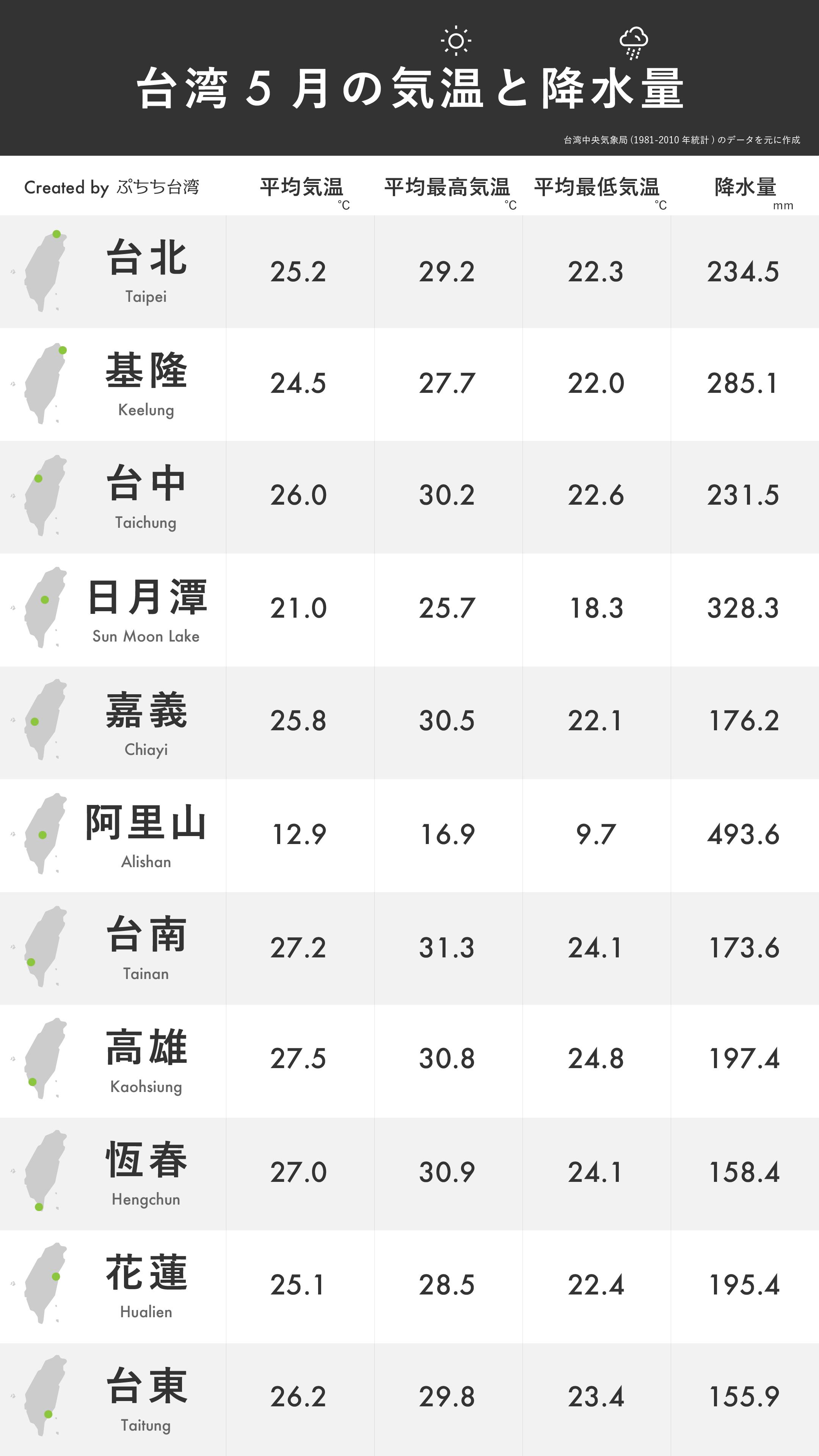 台湾5月の平均気温・平均最高気温・平均最低気温・降水量