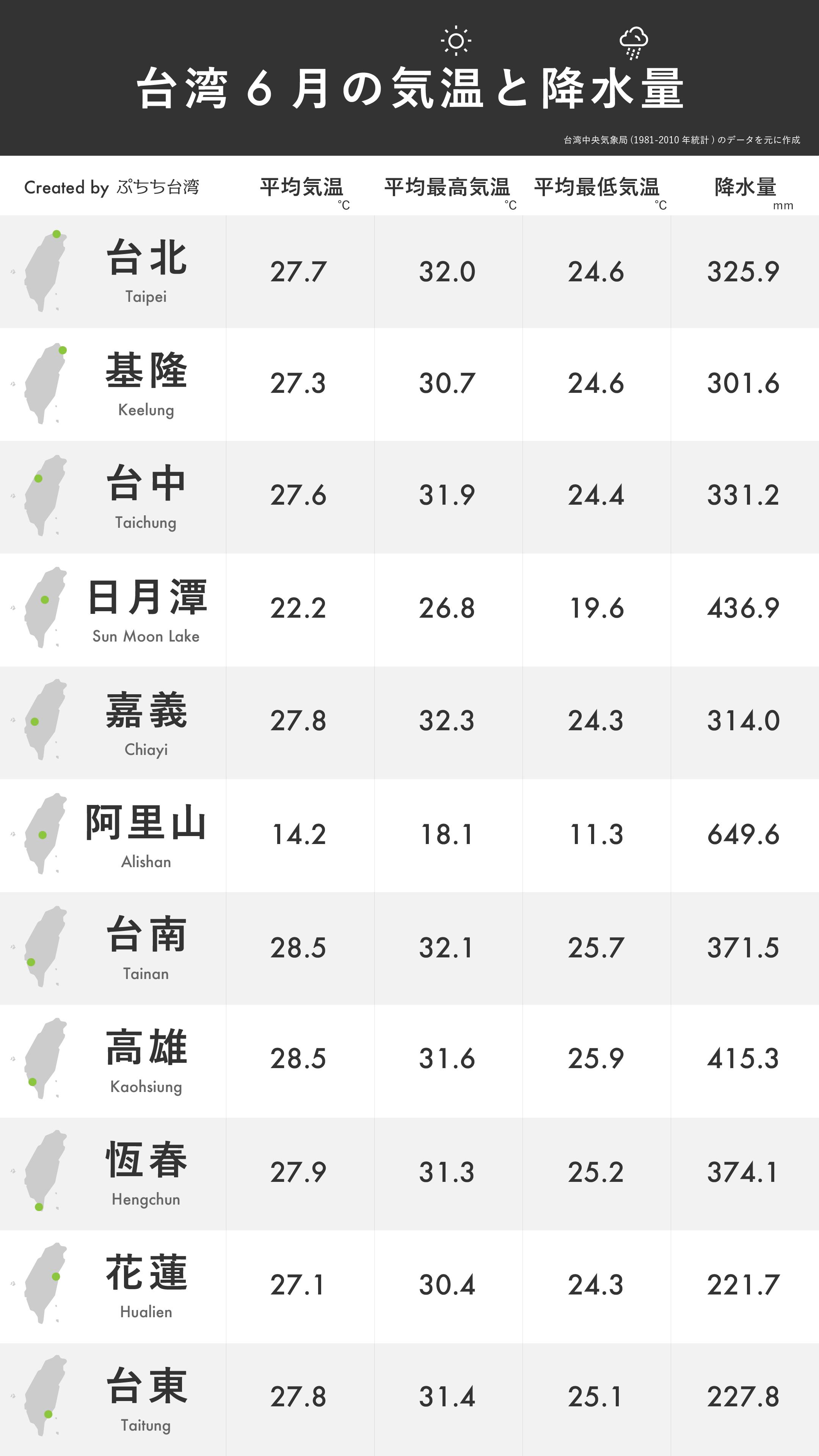 台湾6月の平均気温・平均最高気温・平均最低気温・降水量