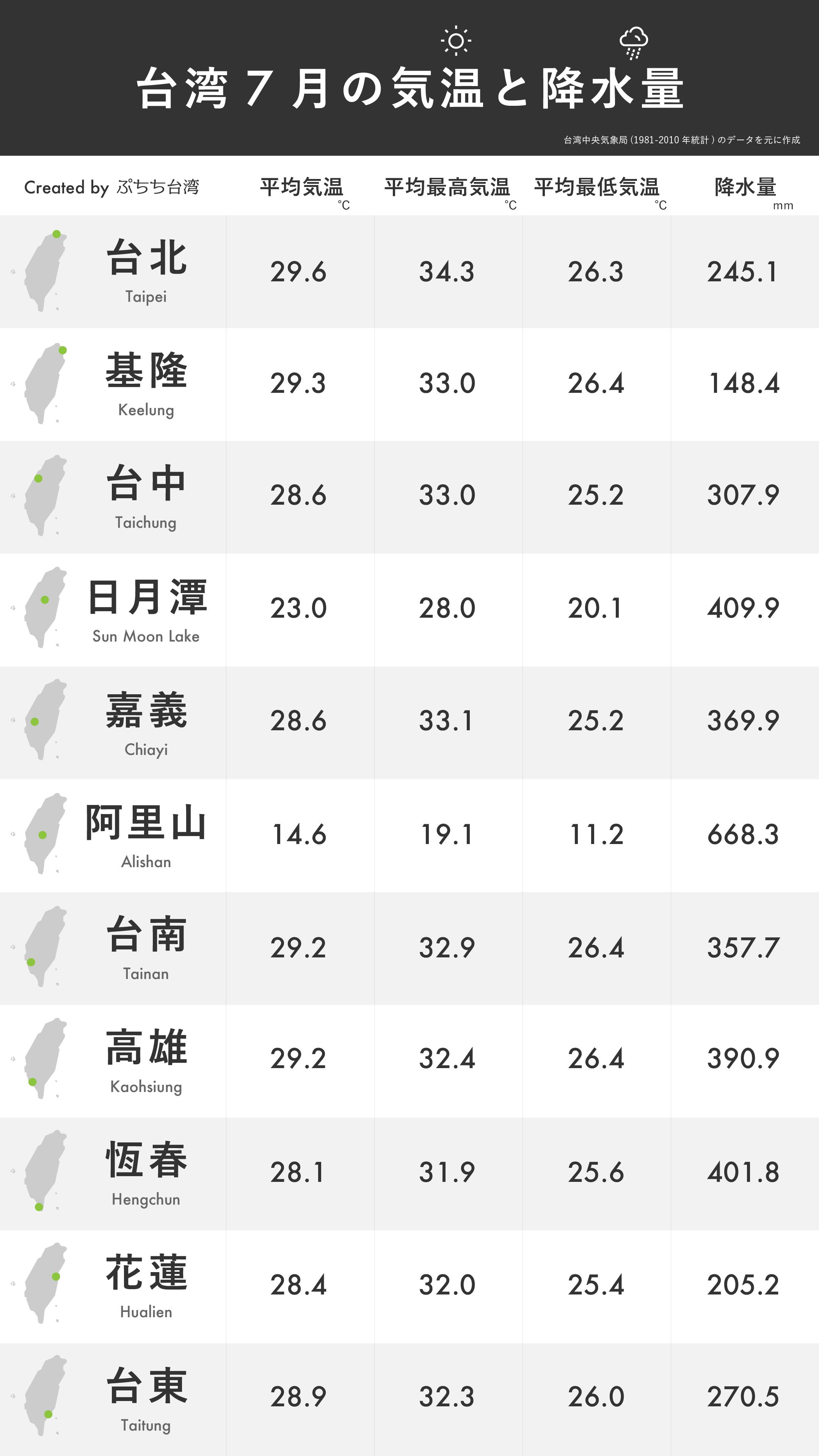 台湾7月の平均気温・平均最高気温・平均最低気温・降水量