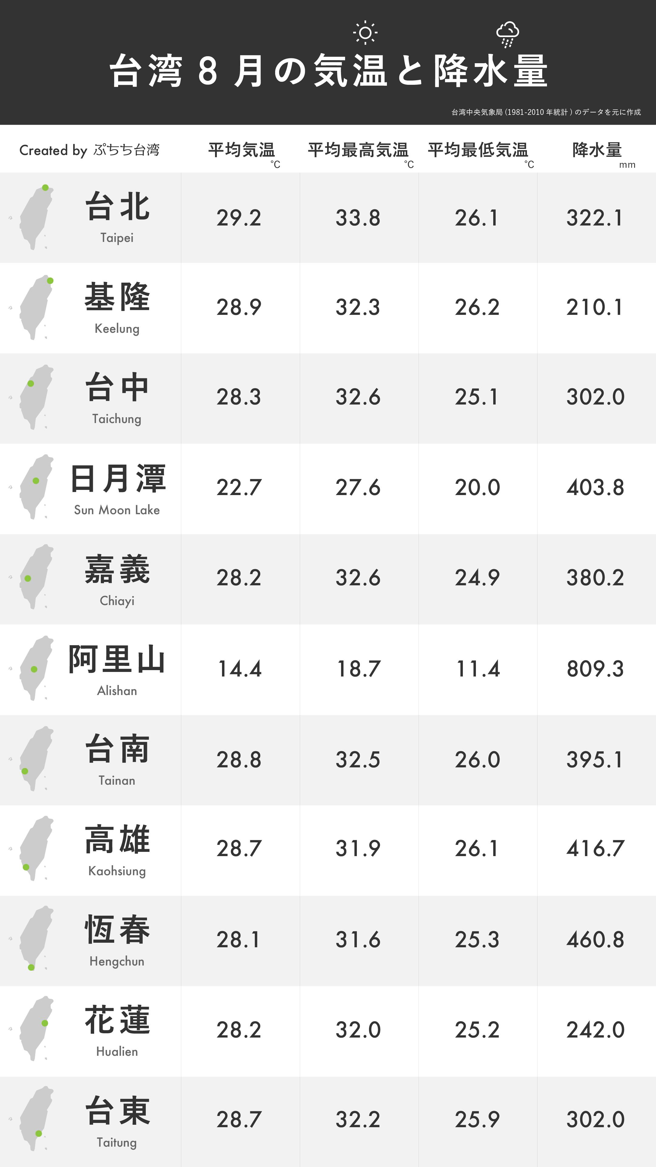 台湾8月の平均気温・平均最高気温・平均最低気温・降水量