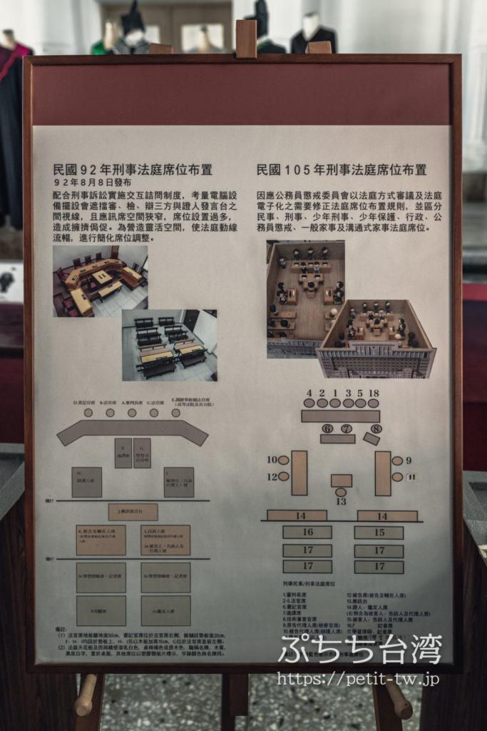 国定古跡台南地方法院(旧台南地方法院)の法廷の概要説明